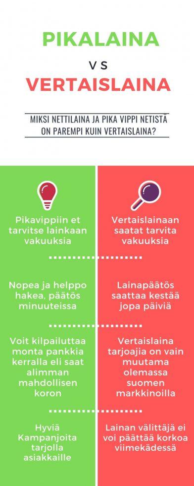 vertaislaina vs pikavippi